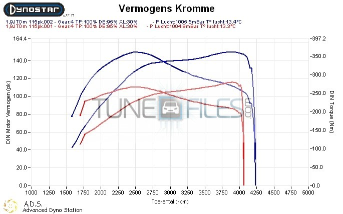 Alfa Romeo 159 1.9 JTDm 115hp