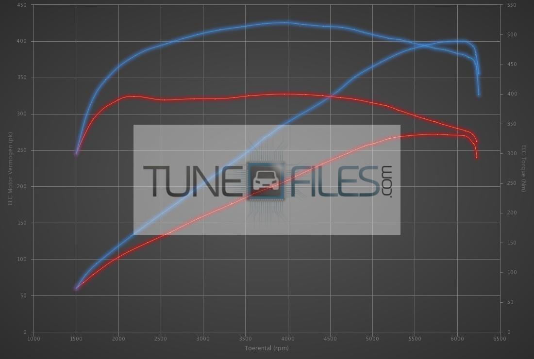 Audi Q7 3.0 TFSI 272hp