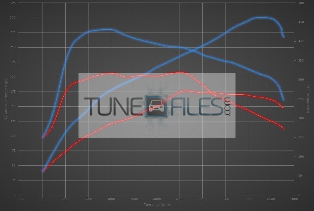 Audi Q3 2.0 TFSI 180hp